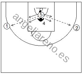 Gráfico de baloncesto que recoge ejercicios de juego en el poste bajo donde el atacante pasa y juega desde el interior de la zona