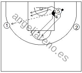 Gráfico de baloncesto que recoge ejercicios de juego en el poste bajo donde el atacante pasa y juega desde el lado débil