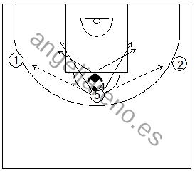 Gráfico de baloncesto que recoge ejercicios de juego en el poste bajo donde el atacante pasa y juega desde el poste alto
