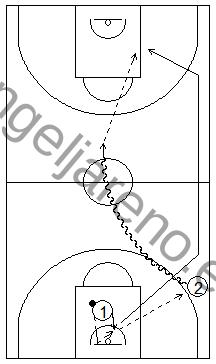Gráfico de baloncesto que recoge ejercicios de pase y recepción en ataque en una acción de contraataque por parejas y un pase final sobre el bote