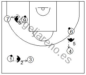 Gráfico de baloncesto que recoge ejercicios de pase y recepción en ataque con pases a través del defensor por trios en cualquier parte del campo
