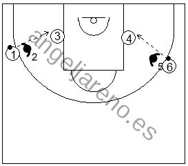 Gráfico de baloncesto que recoge ejercicios de pase y recepción en ataque con pases a través del defensor por trios en una situación de juego con el poste bajo