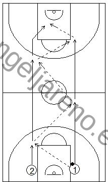 Gráfico de baloncesto que recoge ejercicios de pase y recepción en ataque con pases en carrera en todo el campo, por parejas