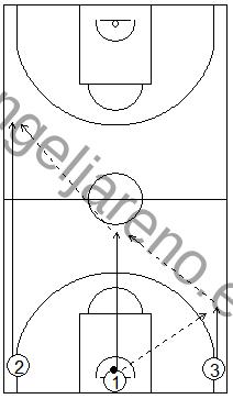 Gráfico de baloncesto que recoge ejercicios de pase y recepción en ataque con pases en carrera en todo el campo, por tríos