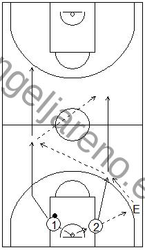 Gráfico de baloncesto que recoge ejercicios de pase y recepción en ataque con pases en carrera, por parejas, tras coger el rebote defensivo