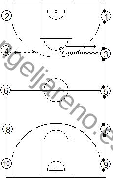 Gráfico de baloncesto que recoge ejercicios de pase y recepción en ataque con varias parejas botando dos balones y pasando uno de ellos sobre bote