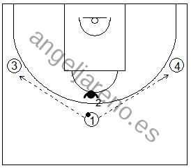 Gráfico de baloncesto que recoge ejercicios de juego en el perímetro y el trabajo de recepción 1x1 con dos pasadores