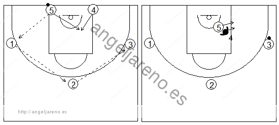 Gráficos de baloncesto que recogen ejercicios de juego en el poste bajo con un atacante tratando de recibir 1x1 con tres pasadores en el perímetro