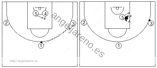 Gráficos de baloncesto que recogen ejercicios de juego en el poste bajo con un atacante tratando de recibir 1x1 con tres pasadores atacando el jugador más alejado del balón