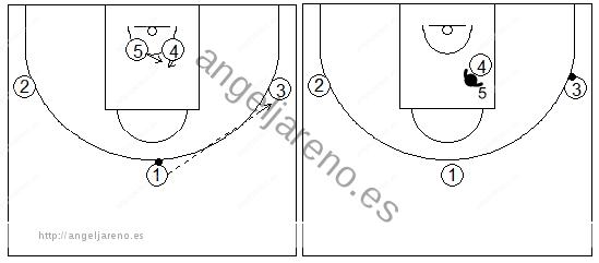 Gráficos de baloncesto que recogen ejercicios de juego en el poste bajo con un atacante tratando de recibir 1x1 con tres pasadores atacando el jugador más cercano al balón