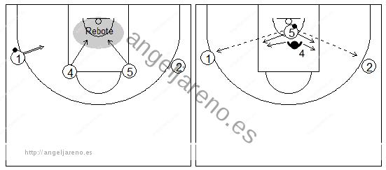 Gráficos de baloncesto que recogen ejercicios de juego en el poste bajo con un atacante tratando de recibir 1x1 con tres pasadores tras luchar por el rebote yendo desde la línea de tiro libre