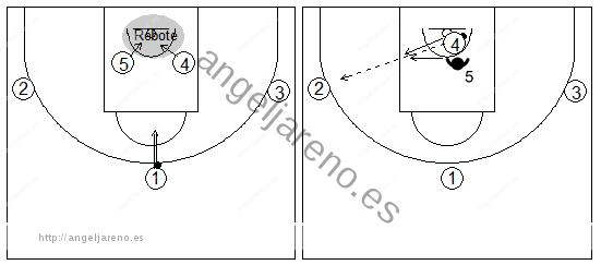 Gráficos de baloncesto que recogen ejercicios de juego en el poste bajo con un atacante tratando de recibir 1x1 con tres pasadores tras luchar por el rebote