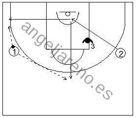 Gráfico de baloncesto que recoge ejercicios de juego en el perímetro y el trabajo de recepción 1x1 cortando desde el lado débil