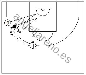 Gráfico de baloncesto que recoge ejercicios de juego en el perímetro y el trabajo de recepción 1x1 en el alero con pasador en el frontal