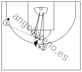 Gráfico de baloncesto que recoge ejercicios de juego en el perímetro y el trabajo de recepción 1x1 en el frontal con pasador en el lateral