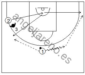 Gráfico de baloncesto que recoge ejercicios de juego en el perímetro y el trabajo de recepción 1x1 libre saliendo el atacante desde un lateral