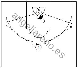 Gráfico de baloncesto que recoge ejercicios de juego en el perímetro y el trabajo de recepción 1x1 saliendo el atacante desde debajo de la canasta