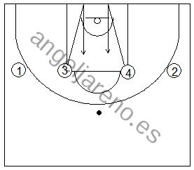 Gráfico de baloncesto que recoge ejercicios de juego en el perímetro y el trabajo de recepción 1x1 tras luchar por el balón