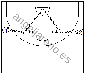 Gráfico de baloncesto que recoge ejercicios de bote con reversos en los codos de la zona