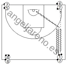 Gráfico de baloncesto que recoge ejercicios de bote en una rueda con dos balones entrando a canasta
