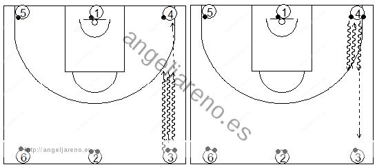 Gráfico de baloncesto que recoge ejercicios de bote en una rueda con dos balones