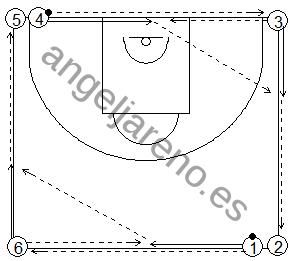 Gráfico de baloncesto que recoge ejercicios de pase y recepción en ataque en una rueda llamada cuadrado de pases