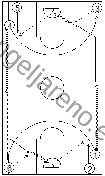 Gráfico de baloncesto que recoge ejercicios de pase y recepción en ataque en una rueda de 4 esquinas en todo el campo