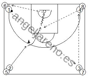 Gráfico de baloncesto que recoge ejercicios de pase y recepción en ataque en una rueda de 4 esquinas