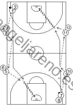 Gráfico de baloncesto que recoge ejercicios de pase y recepción en ataque en una rueda de 6 estaciones en todo el campo
