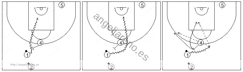 Gráficos de baloncesto que recogen ejercicios de juego con el bloqueo directo en una rueda de bloqueos centrales 2x0 y diferentes opciones de juego