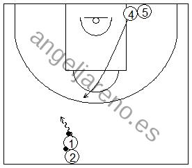 Gráfico de baloncesto que recoge ejercicios de juego con el bloqueo directo en una rueda de bloqueos centrales con dos jugadores y sin defensa (2x0)