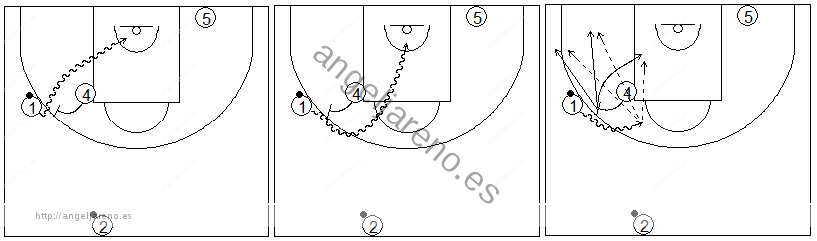 Gráficos de baloncesto que recogen ejercicios de juego con el bloqueo directo en una rueda de bloqueos laterales 2x0 y diferentes opciones de juego