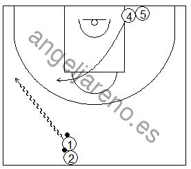 Gráfico de baloncesto que recoge ejercicios de juego con el bloqueo directo en una rueda de bloqueos laterales con dos jugadores y sin defensa (2x0)