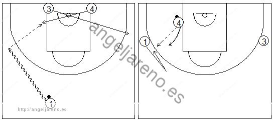 Gráficos de baloncesto que recogen ejercicios de juego con el bloqueo directo en una rueda de bloqueos laterales tras jugar con el poste bajo sin defensa