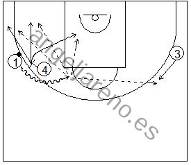 Gráfico de baloncesto que recoge ejercicios de juego con el bloqueo directo en una rueda de bloqueos laterales tras jugar con el poste bajo y sus opciones
