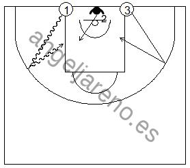 Gráficos de baloncesto que recogen ejercicios de pase y recepción en ataque con una rueda de doblajes de pase en una acción de 1x1 saliendo botando desde la línea de fondo