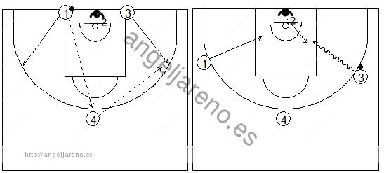 Gráficos de baloncesto que recogen ejercicios de pase y recepción en ataque con una rueda de doblajes de pase en una acción de 1x1 saliendo desde la línea de fondo
