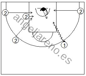 Gráfico de baloncesto que recoge ejercicios de pase y recepción en ataque con una rueda de doblajes de pase en una acción de 1x1 desde el perímetro