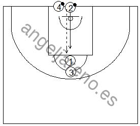 Gráfico de baloncesto que recoge ejercicios de juego en el perímetro en una rueda de dos filas de 1x1 con el defensor recuperando