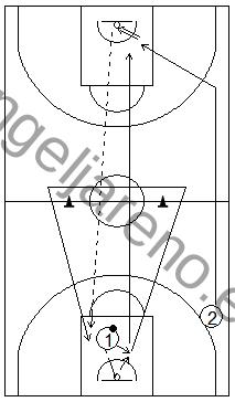 Gráfico de baloncesto que recoge ejercicios de pase y recepción en ataque en una rueda de dos pases largos tras un rebote defensivo