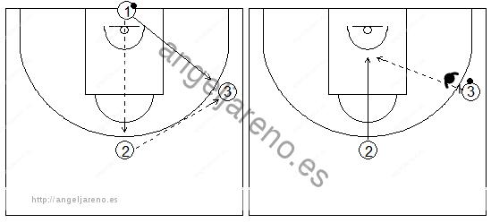 Gráficos de baloncesto que recogen ejercicios de pase y recepción en ataque en una rueda de pases con oposición y cortes a la canasta desde el frontal
