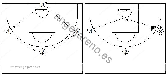 Gráficos de baloncesto que recogen ejercicios de pase y recepción en ataque en una rueda de pases con oposición y cortes a la canasta desde el lado débil