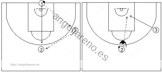 Gráficos de baloncesto que recogen ejercicios de pase y recepción en ataque en una rueda de pases con oposición y cortes a la canasta desde el lateral