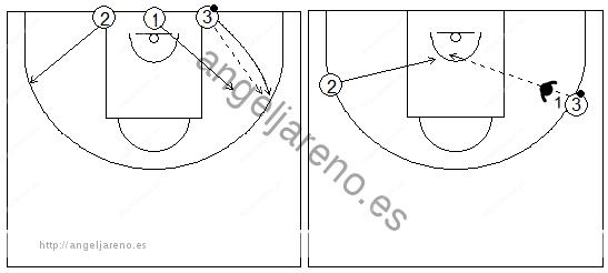 Gráficos de baloncesto que recogen ejercicios de pase y recepción en ataque en una rueda de pases con oposición y cortes tras autopase