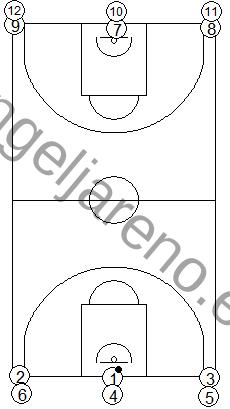 Gráfico de baloncesto que recoge ejercicios de pase y recepción en ataque en una rueda de pases en carrera en todo el campo