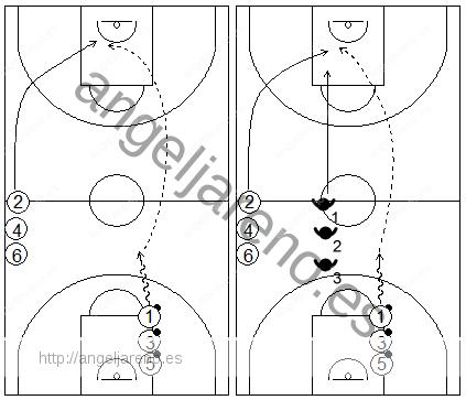 Gráficos de baloncesto que recogen ejercicios de pase y recepción en ataque en ruedas de pases en lob, al centro de la zona en medio campo