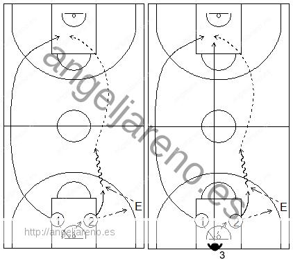 Gráficos de baloncesto que recogen ejercicios de pase y recepción en ataque en ruedas de pases en lob, al centro de la zona en todo el campo