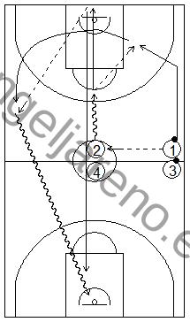 Gráfico de baloncesto que recoge ejercicios de pase y recepción en ataque en una rueda de pases en medio y todo campo