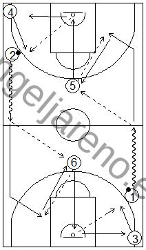 Gráfico de baloncesto que recoge ejercicios de pase y recepción en ataque en una rueda de pases en todo el campo con dos pasadores en el frontal