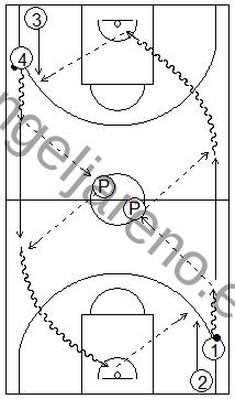 Gráfico de baloncesto que recoge ejercicios de pase y recepción en ataque en una rueda de pases en todo el campo con dos pasadores en el medio
